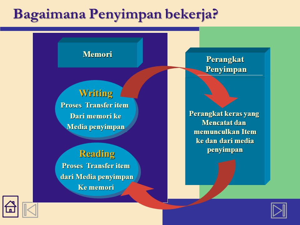 Writing Proses Transfer item Dari memori ke Media penyimpan Writing Proses Transfer item Dari memori ke Media penyimpan Bagaimana Penyimpan bekerja.