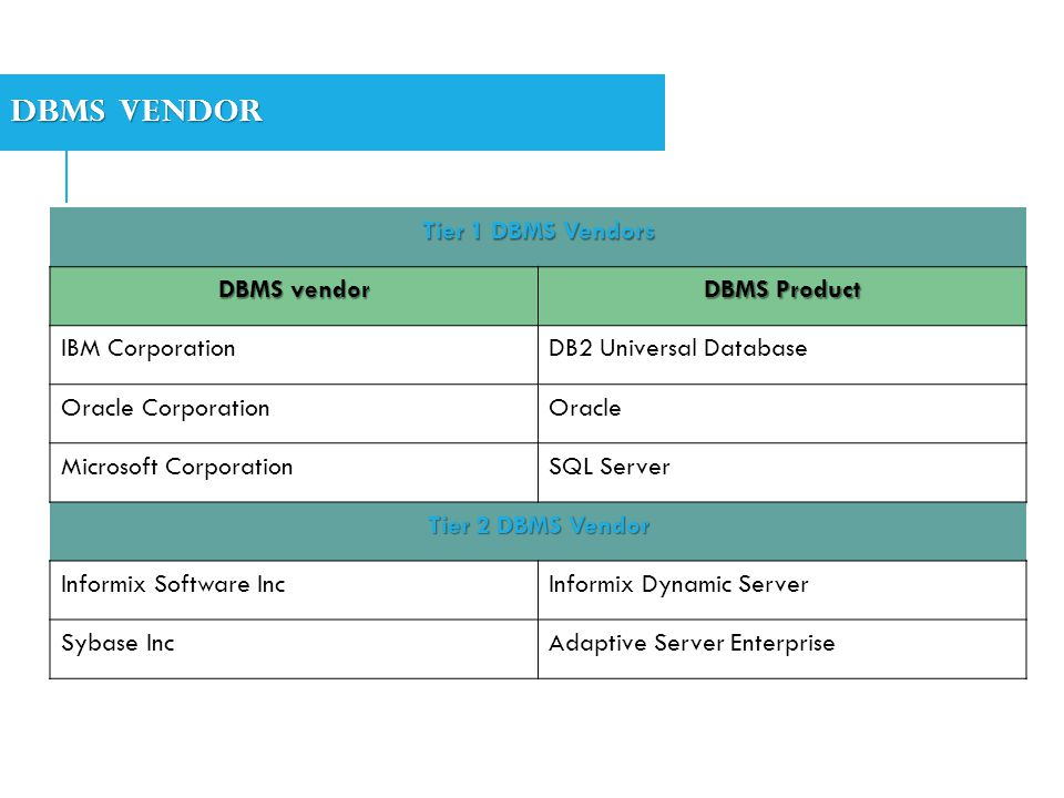DBMS VENDOR Tier 1 DBMS Vendors DBMS vendor DBMS Product IBM CorporationDB2 Universal Database Oracle CorporationOracle Microsoft CorporationSQL Serve