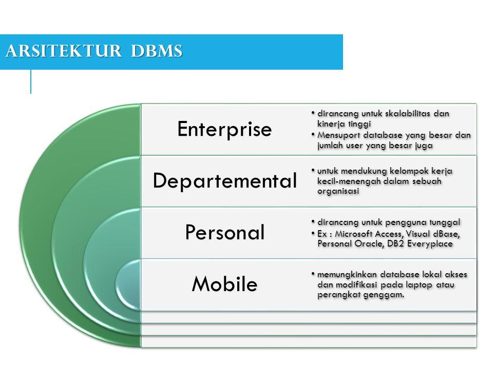 ARSITEKTUR DBMS Enterprise Departemental Personal Mobile •dirancang untuk skalabilitas dan kinerja tinggi •Mensuport database yang besar dan jumlah user yang besar juga •untuk mendukung kelompok kerja kecil-menengah dalam sebuah organisasi •dirancang untuk pengguna tunggal •Ex : Microsoft Access, Visual dBase, Personal Oracle, DB2 Everyplace •memungkinkan database lokal akses dan modifikasi pada laptop atau perangkat genggam.
