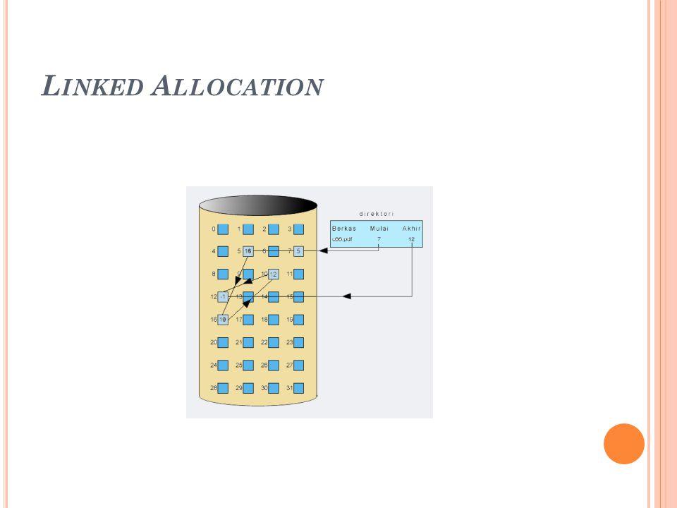 Metode ini dapat mengatasi masalah yang terjadi pada metode contiguous allocation.