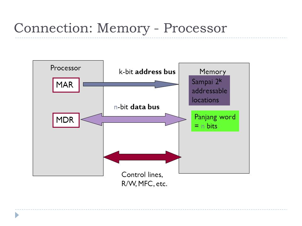 Connection: Memory - Processor MAR MDR Processor Memory Panjang word = n bits Sampai 2 k addressable locations k-bit address bus n-bit data bus Control lines, R/W, MFC, etc.