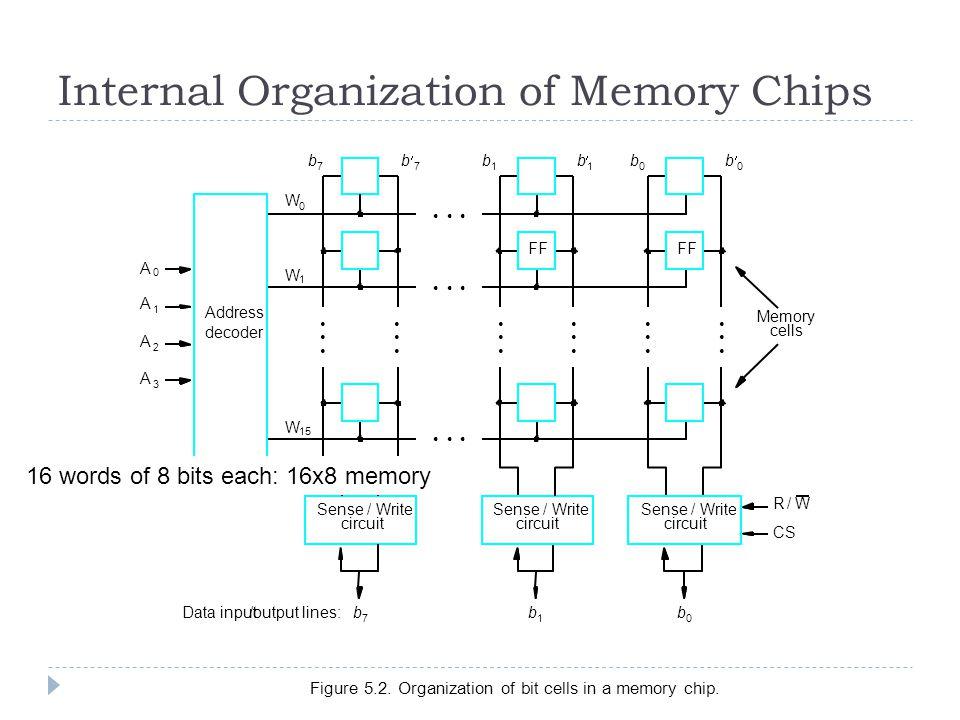 Internal Organization of Memory Chips FF Figure 5.2. Organization of bit cells in a memory chip. circuit Sense / Write Address decoder FF CS cells Mem