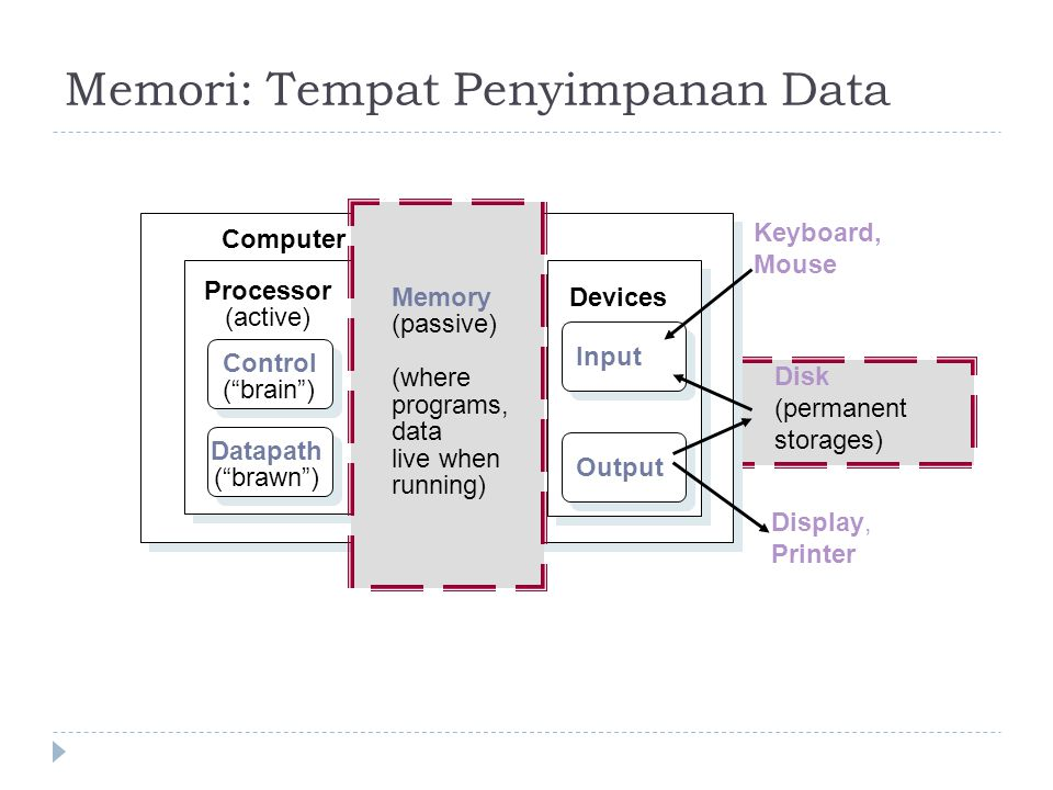 Memori: Tempat Penyimpanan Data Processor (active) Computer Control ( brain ) Datapath ( brawn ) Devices Input Output Keyboard, Mouse Display, Printer Disk (permanent storages) Memory (passive) (where programs, data live when running)