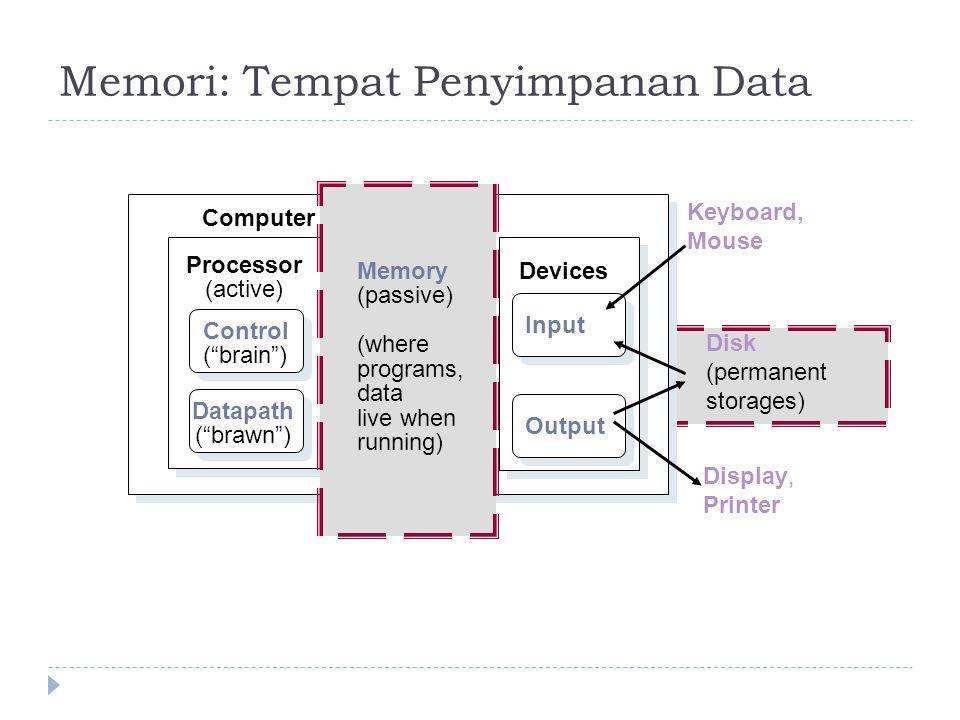 "Memori: Tempat Penyimpanan Data Processor (active) Computer Control (""brain"") Datapath (""brawn"") Devices Input Output Keyboard, Mouse Display, Printer"
