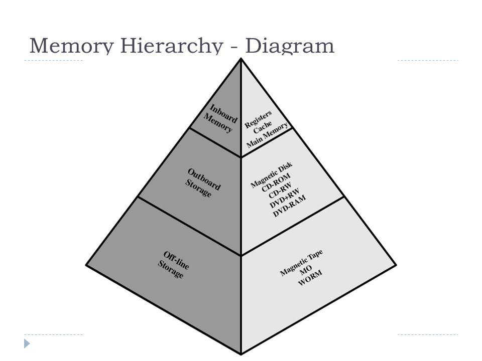  Ukuran cache memori adalah kecil, semakin besar kapasitasnyamaka akan memperlambat proses operasi cache memori itu sendiri, disamping harga cache memori yang sangat mahal