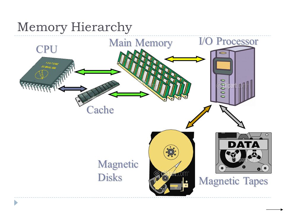Memory Hierarchy CPU Cache Main Memory I/O Processor Magnetic Disks Magnetic Tapes