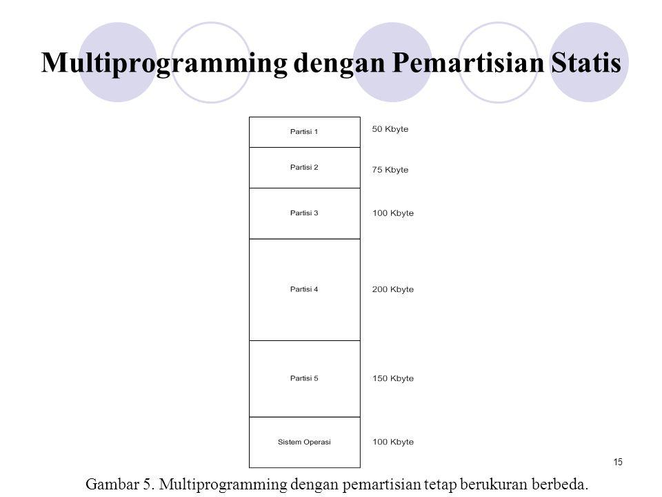 15 Multiprogramming dengan Pemartisian Statis Gambar 5.