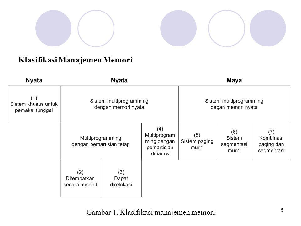 5 Klasifikasi Manajemen Memori Gambar 1. Klasifikasi manajemen memori.