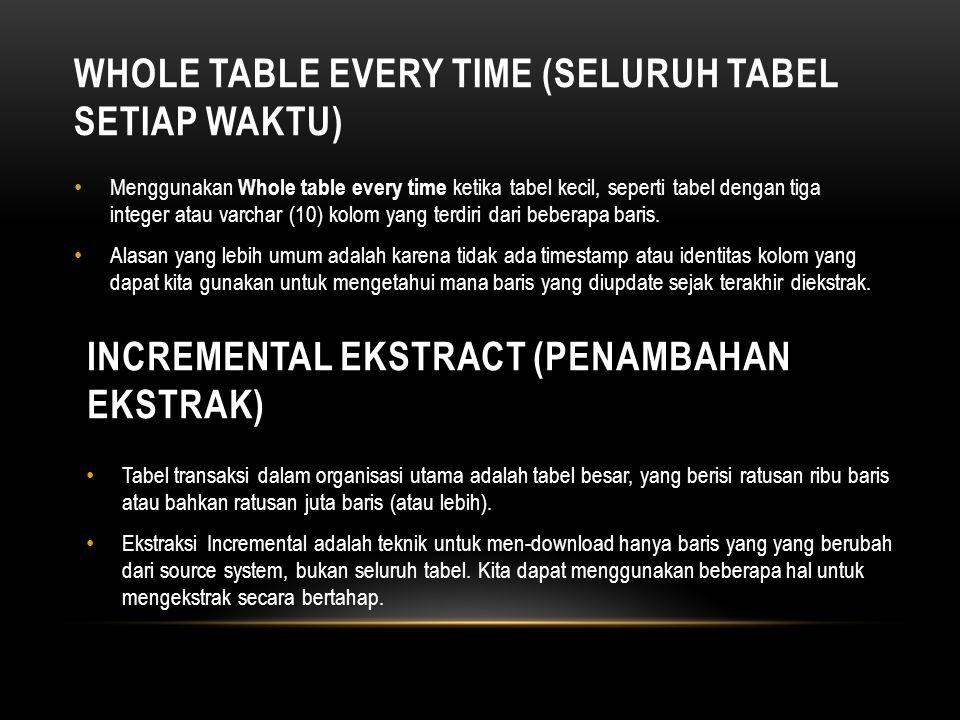 WHOLE TABLE EVERY TIME (SELURUH TABEL SETIAP WAKTU) • Menggunakan Whole table every time ketika tabel kecil, seperti tabel dengan tiga integer atau va