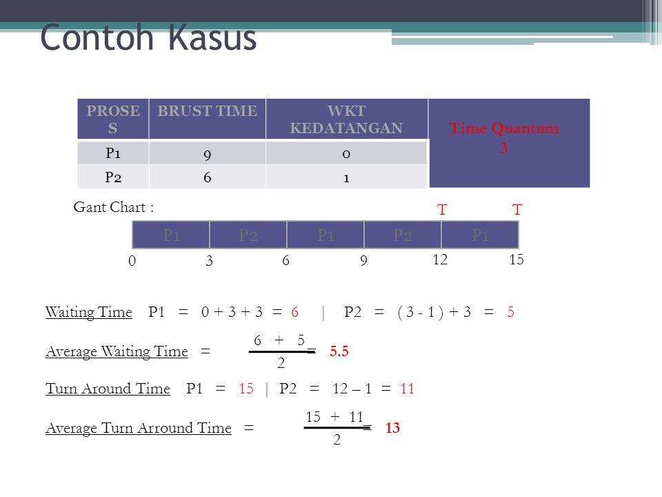 Contoh Kasus Waiting Time P1 = 0 + 3 + 3 = 6 | P2 = ( 3 - 1 ) + 3 = 5 Turn Around Time P1 = 15 | P2 = 12 – 1 = 11 PROSE S BRUST TIMEWKT KEDATANGAN P19