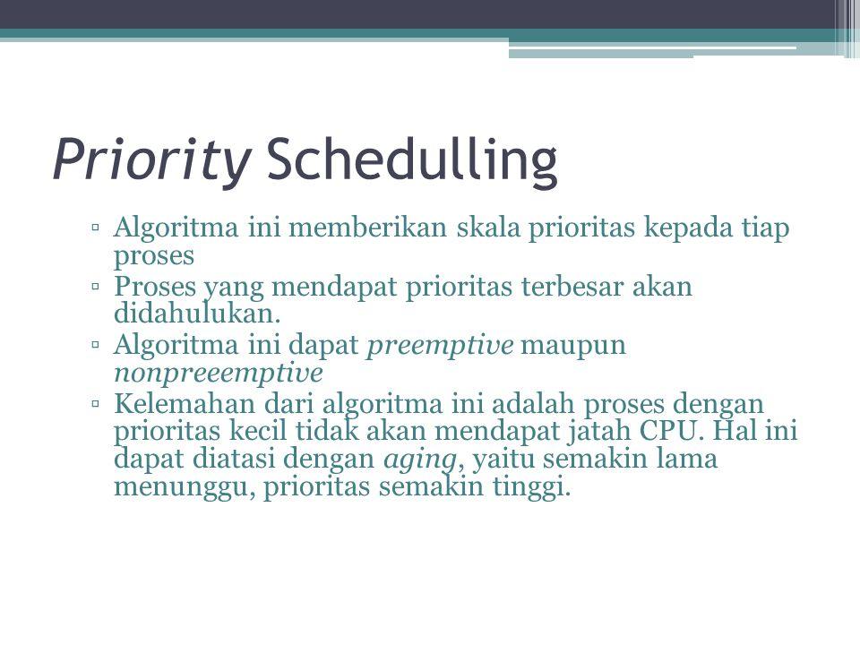 Priority Schedulling ▫Algoritma ini memberikan skala prioritas kepada tiap proses ▫Proses yang mendapat prioritas terbesar akan didahulukan. ▫Algoritm