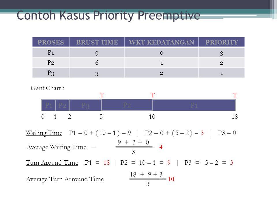 Contoh Kasus Priority Preemptive Waiting Time P1 = 0 + ( 10 – 1 ) = 9 | P2 = 0 + ( 5 – 2 ) = 3 | P3 = 0 Turn Around Time P1 = 18 | P2 = 10 – 1 = 9 | P