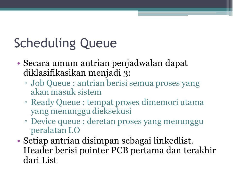 Scheduling Queue •Secara umum antrian penjadwalan dapat diklasifikasikan menjadi 3: ▫Job Queue : antrian berisi semua proses yang akan masuk sistem ▫R