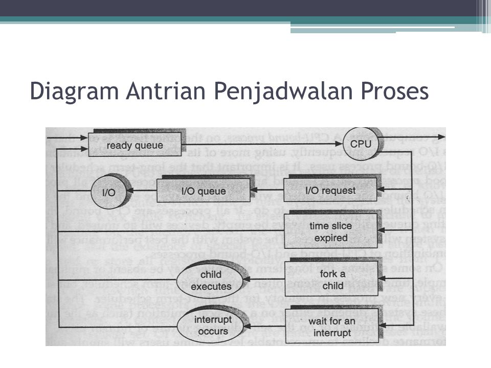 Algoritma Penjadualan •Round-Robin Schedulling ▫Algoritma ini menggilir proses yang ada di antrian.