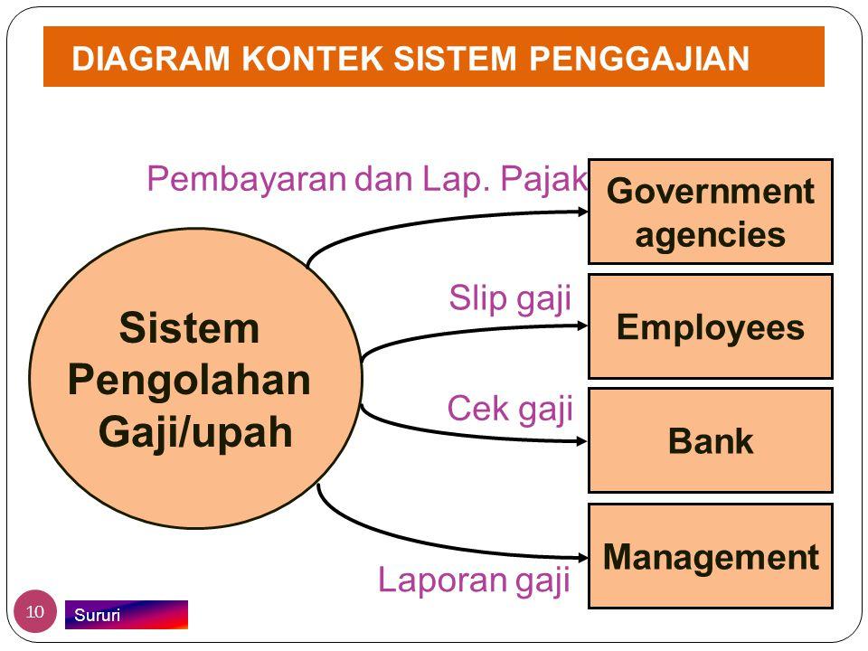 DIAGRAM KONTEK SISTEM PENGGAJIAN Sistem Pengolahan Gaji/upah Government agencies Employees Bank Management Pembayaran dan Lap. Pajak Slip gaji Cek gaj