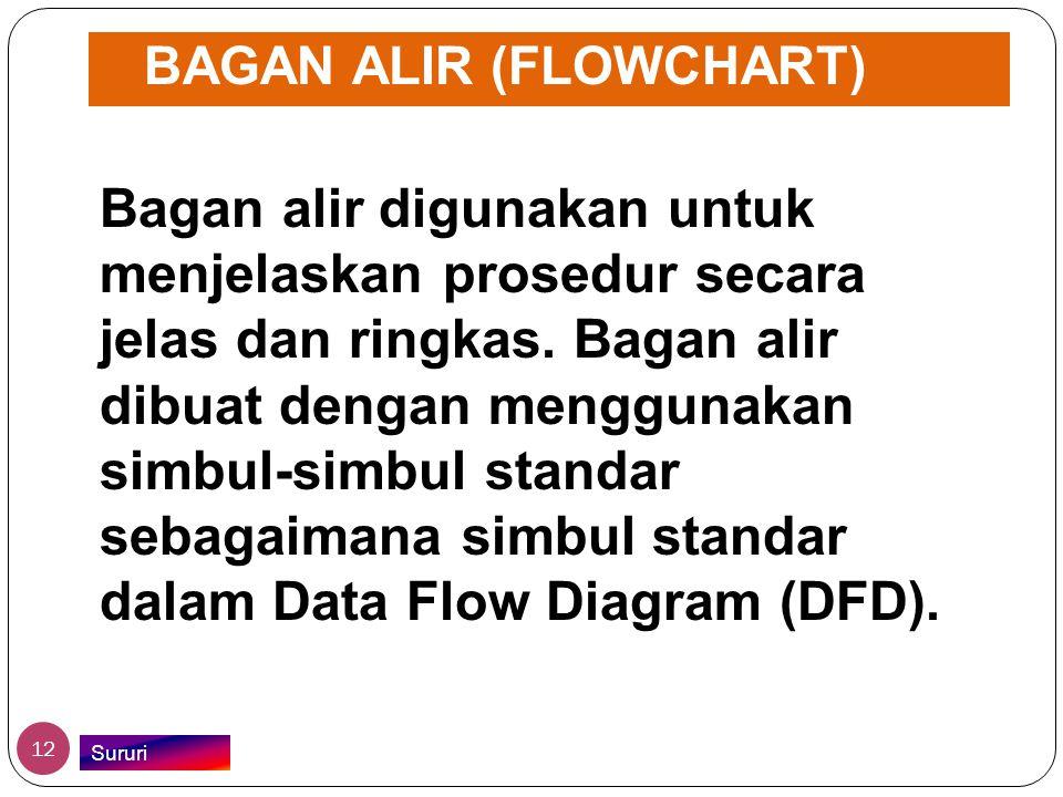 BAGAN ALIR (FLOWCHART) Bagan alir digunakan untuk menjelaskan prosedur secara jelas dan ringkas. Bagan alir dibuat dengan menggunakan simbul-simbul st