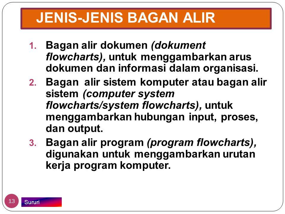 JENIS-JENIS BAGAN ALIR 1. Bagan alir dokumen (dokument flowcharts), untuk menggambarkan arus dokumen dan informasi dalam organisasi. 2. Bagan alir sis