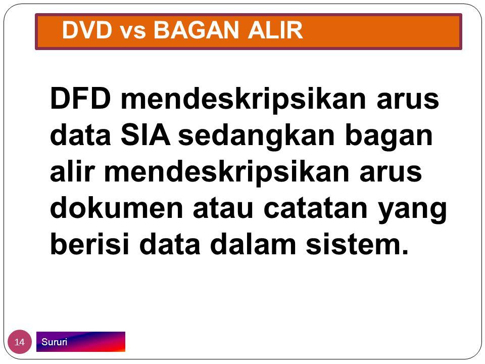 DVD vs BAGAN ALIR DFD mendeskripsikan arus data SIA sedangkan bagan alir mendeskripsikan arus dokumen atau catatan yang berisi data dalam sistem. 14 S
