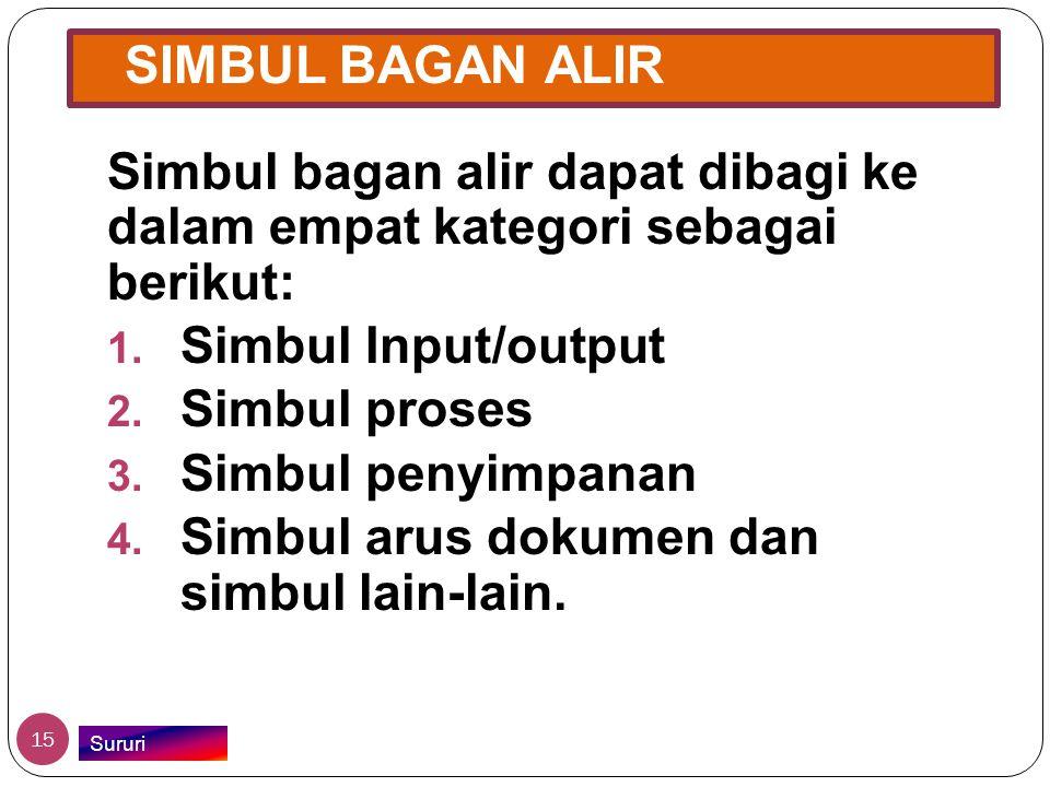 SIMBUL BAGAN ALIR Simbul bagan alir dapat dibagi ke dalam empat kategori sebagai berikut: 1. Simbul Input/output 2. Simbul proses 3. Simbul penyimpana