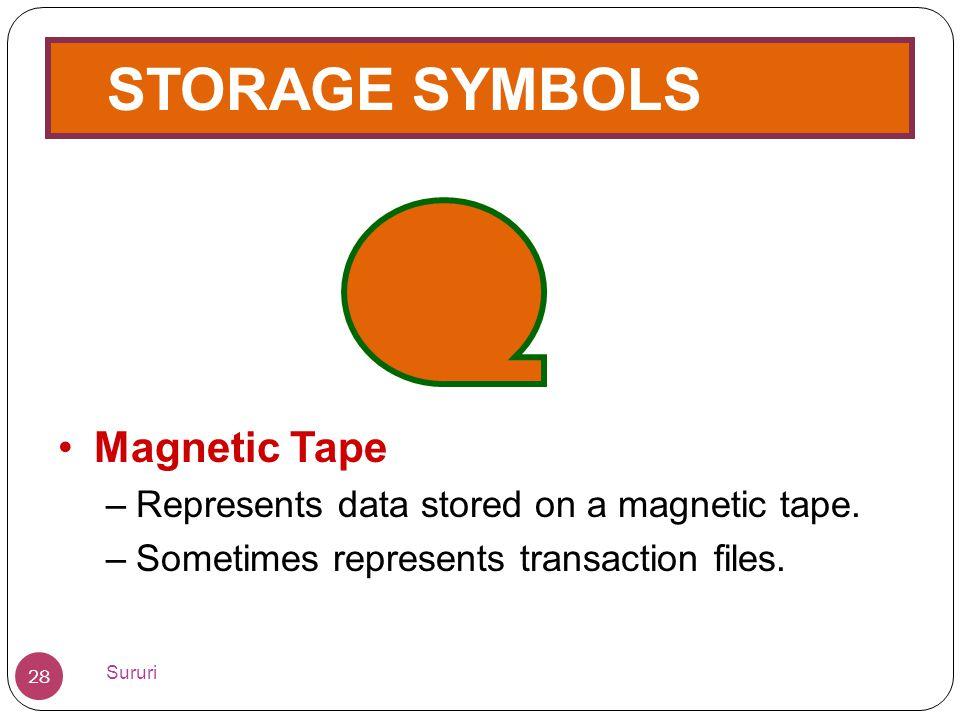 STORAGE SYMBOLS •Magnetic Tape –Represents data stored on a magnetic tape. –Sometimes represents transaction files. 28 Sururi