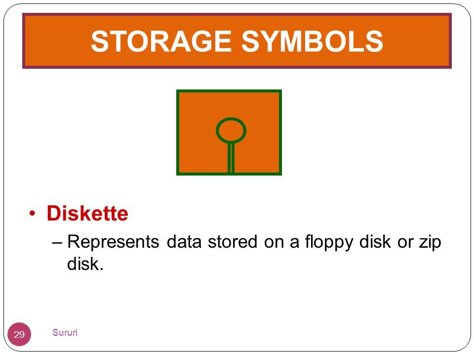 STORAGE SYMBOLS •Diskette –Represents data stored on a floppy disk or zip disk. 29 Sururi