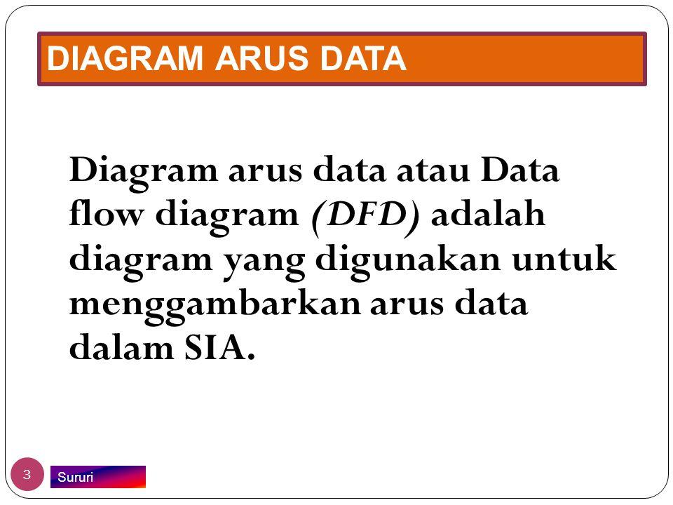 DIAGRAM ARUS DATA Diagram arus data atau Data flow diagram (DFD) adalah diagram yang digunakan untuk menggambarkan arus data dalam SIA. 3 Sururi