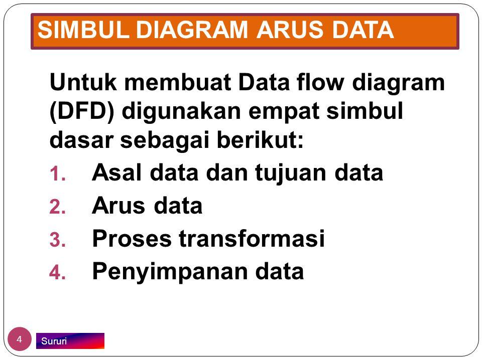SIMBUL DIAGRAM ARUS DATA Untuk membuat Data flow diagram (DFD) digunakan empat simbul dasar sebagai berikut: 1. Asal data dan tujuan data 2. Arus data