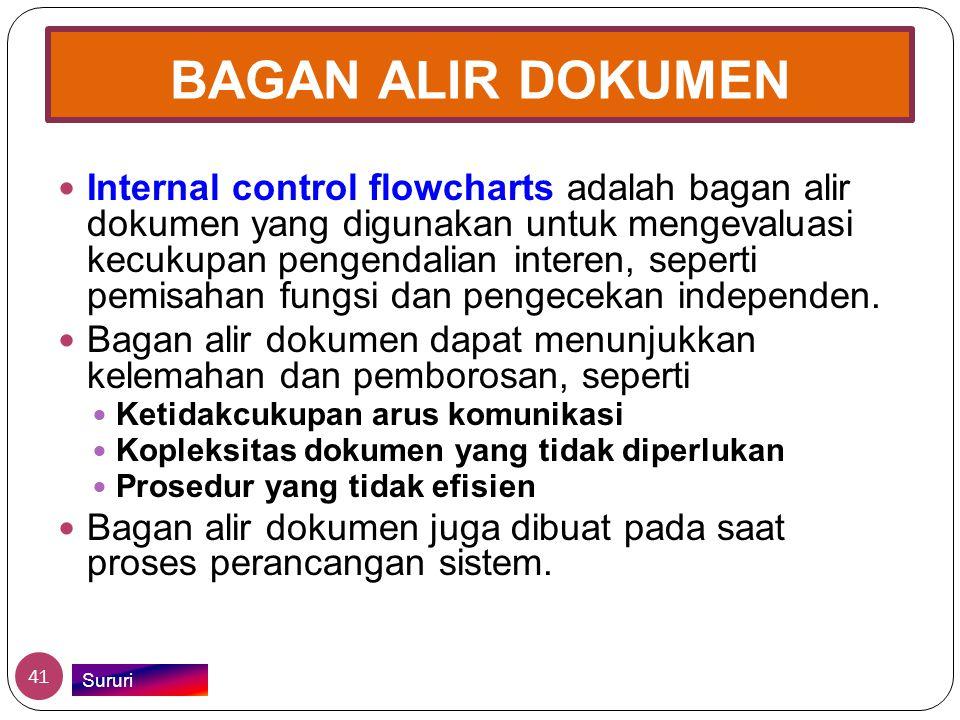 BAGAN ALIR DOKUMEN  Internal control flowcharts adalah bagan alir dokumen yang digunakan untuk mengevaluasi kecukupan pengendalian interen, seperti p