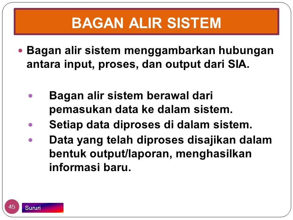 BAGAN ALIR SISTEM  Bagan alir sistem menggambarkan hubungan antara input, proses, dan output dari SIA.  Bagan alir sistem berawal dari pemasukan dat