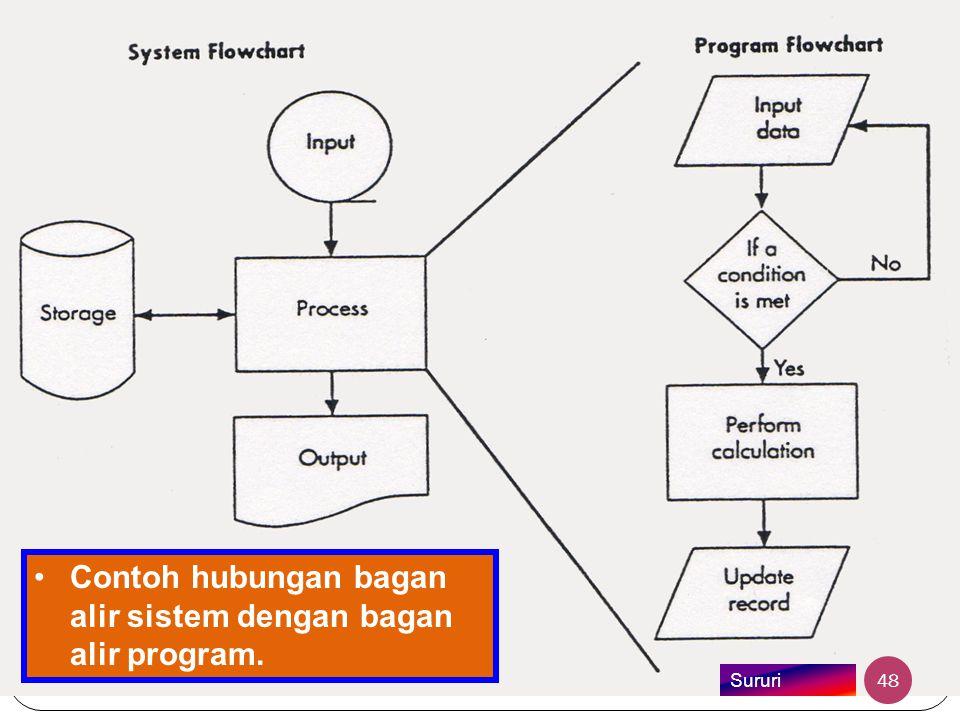 •Contoh hubungan bagan alir sistem dengan bagan alir program. 48 Sururi