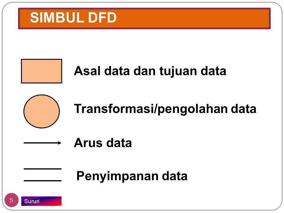 SIMBUL DFD Asal data dan tujuan data Transformasi/pengolahan data Arus data Penyimpanan data 5 Sururi