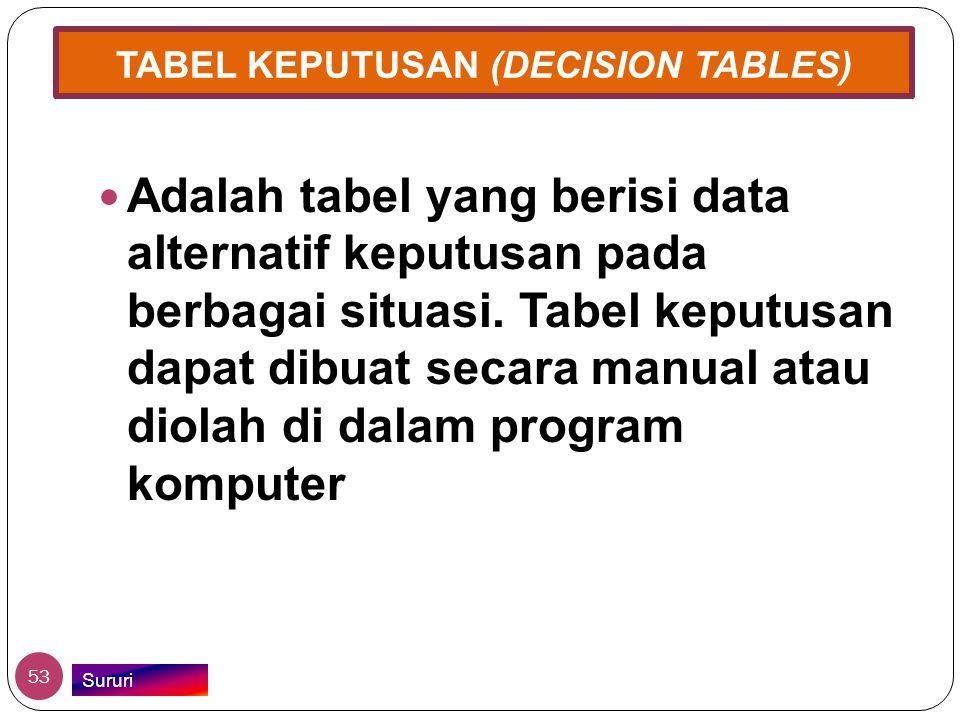 TABEL KEPUTUSAN (DECISION TABLES)  Adalah tabel yang berisi data alternatif keputusan pada berbagai situasi. Tabel keputusan dapat dibuat secara manu