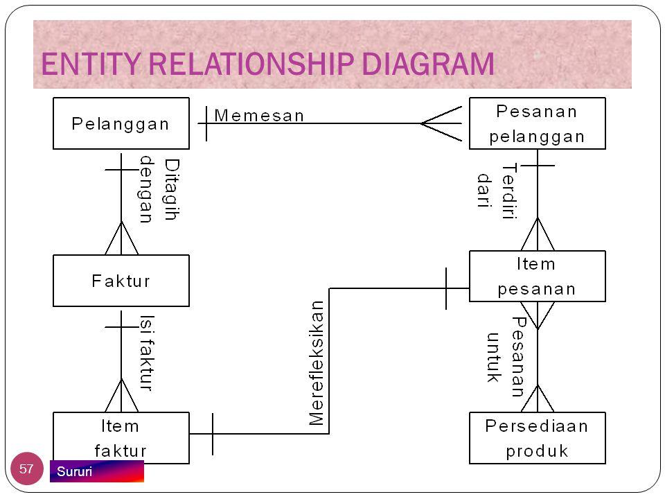 ENTITY RELATIONSHIP DIAGRAM 57 Sururi