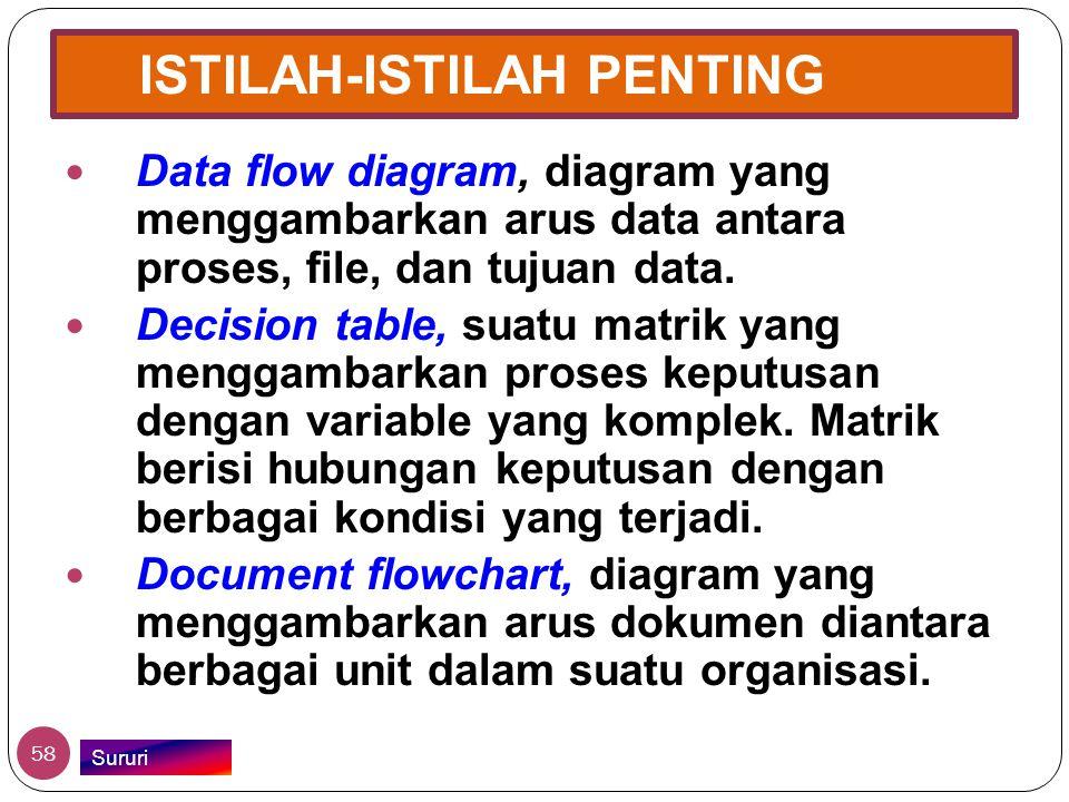 ISTILAH-ISTILAH PENTING  Data flow diagram, diagram yang menggambarkan arus data antara proses, file, dan tujuan data.  Decision table, suatu matrik