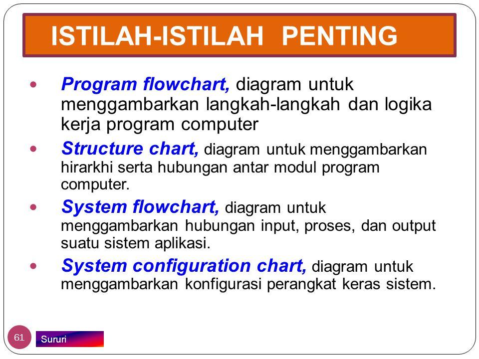 ISTILAH-ISTILAH PENTING  Program flowchart, diagram untuk menggambarkan langkah-langkah dan logika kerja program computer  Structure chart, diagram