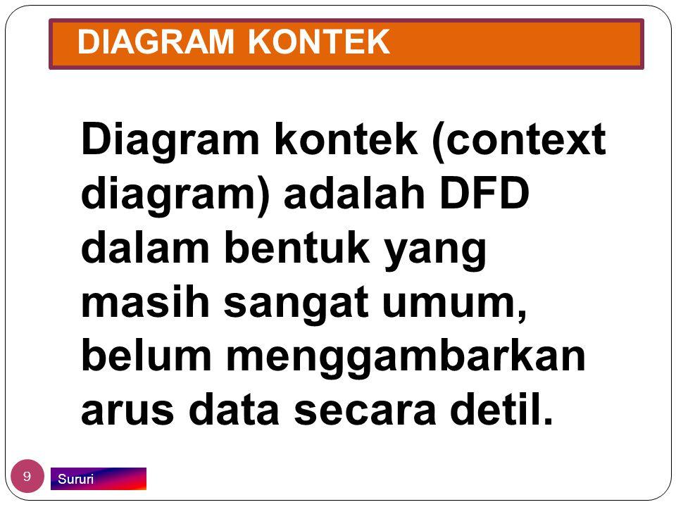 DIAGRAM KONTEK Diagram kontek (context diagram) adalah DFD dalam bentuk yang masih sangat umum, belum menggambarkan arus data secara detil. 9 Sururi