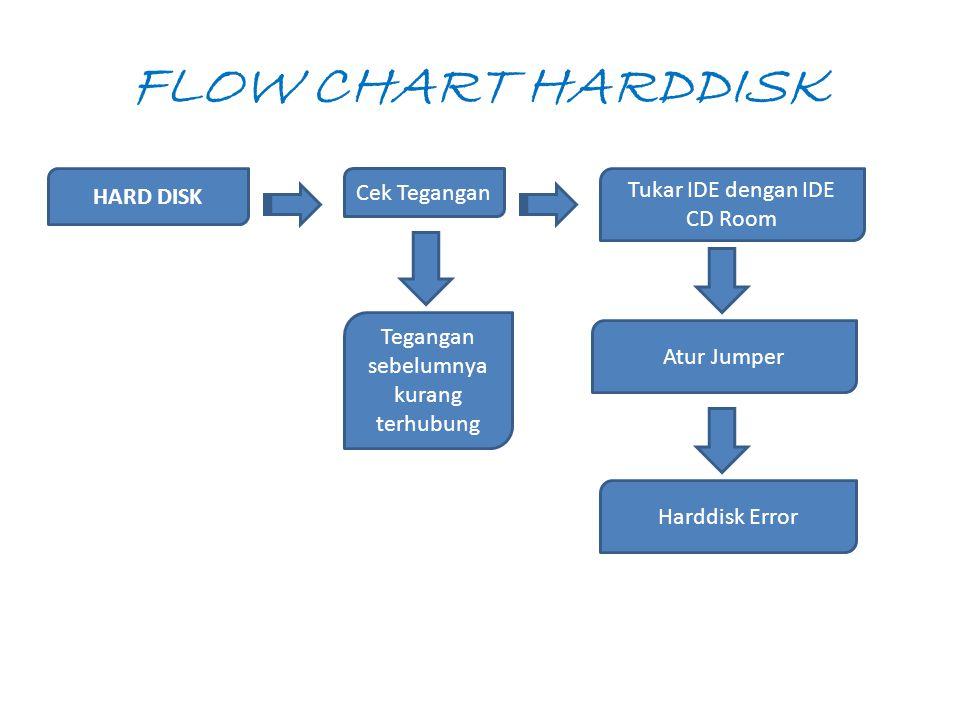 FLOW CHART HARDDISK HARD DISK Cek Tegangan Tukar IDE dengan IDE CD Room Tegangan sebelumnya kurang terhubung Atur Jumper Harddisk Error
