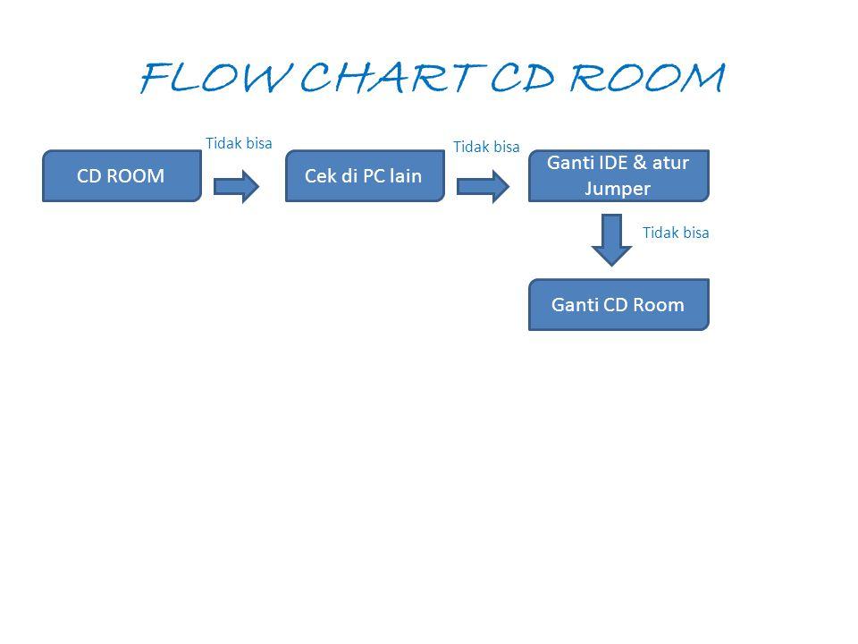 FLOW CHART CD ROOM CD ROOMCek di PC lain Tidak bisa Ganti IDE & atur Jumper Ganti CD Room Tidak bisa