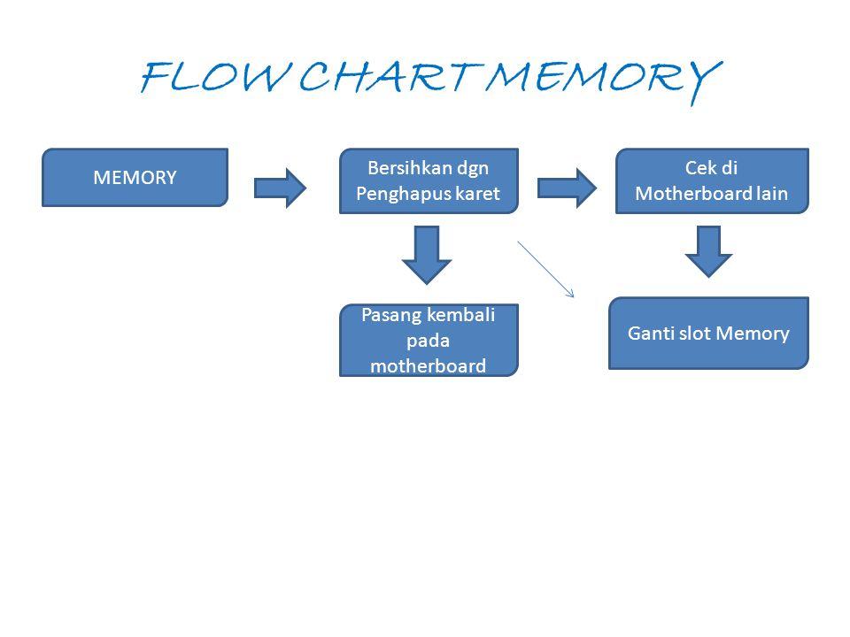 FLOW CHART MEMORY MEMORY Bersihkan dgn Penghapus karet Cek di Motherboard lain Pasang kembali pada motherboard Ganti slot Memory
