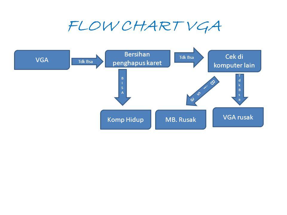 FLOW CHART VGA VGA Tdk Bsa Bersihan penghapus karet Tdk Bsa Cek di komputer lain VGA rusak TdkBsaTdkBsa BisaBisa MB.