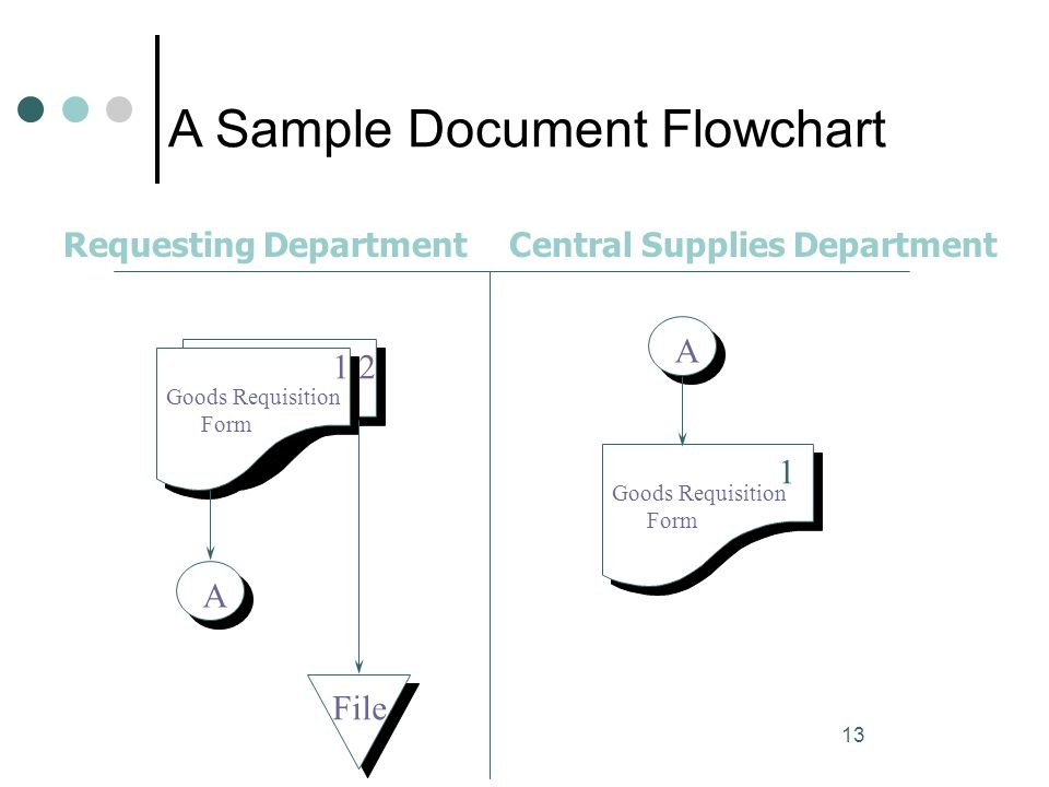 13 A Sample Document Flowchart Requesting DepartmentCentral Supplies Department Goods Requisition Form A 12 File A Goods Requisition Form 1