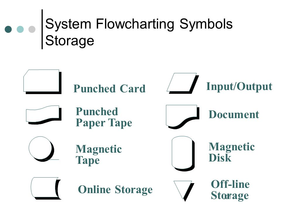 21 System Flowcharting Symbols Storage Punched Card Punched Paper Tape Magnetic Tape Input/Output Document Magnetic Disk Online Storage Off-line Stora