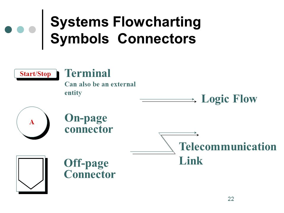 22 Systems Flowcharting Symbols Connectors Start/Stop Terminal Can also be an external entity A A On-page connector Off-page Connector Logic Flow Tele