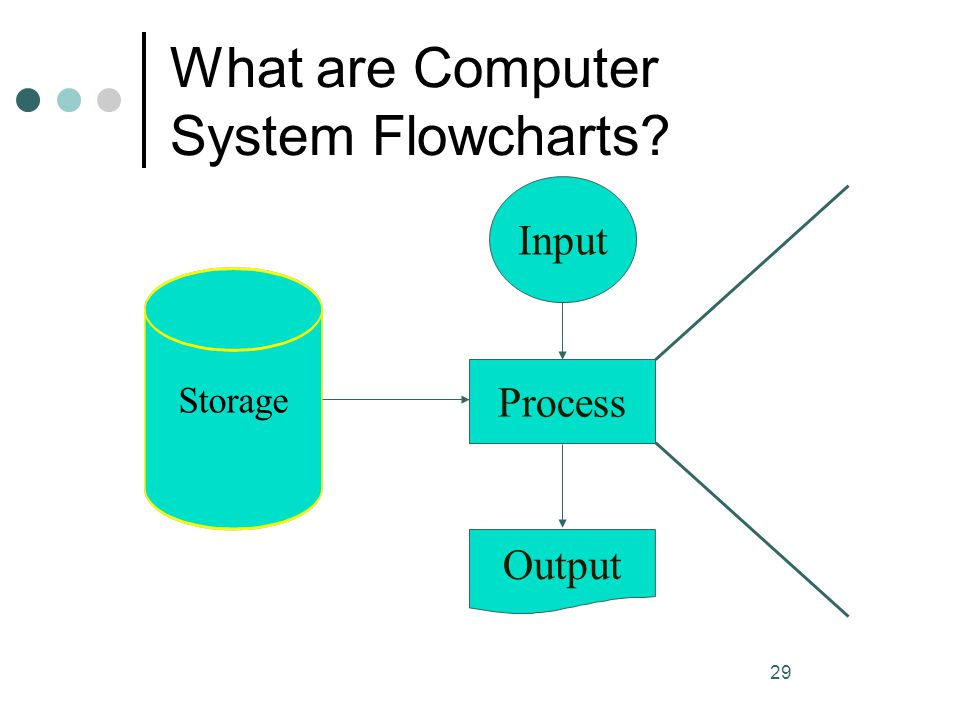 29 What are Computer System Flowcharts? Process Output Input Storage