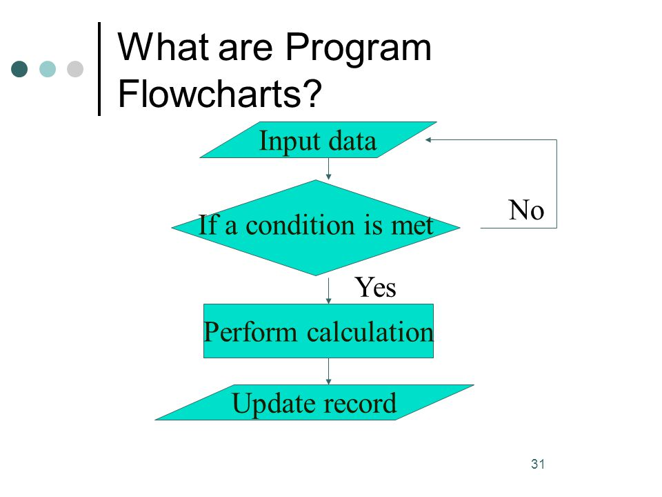 31 What are Program Flowcharts? Input data If a condition is met No Yes Perform calculation Update record