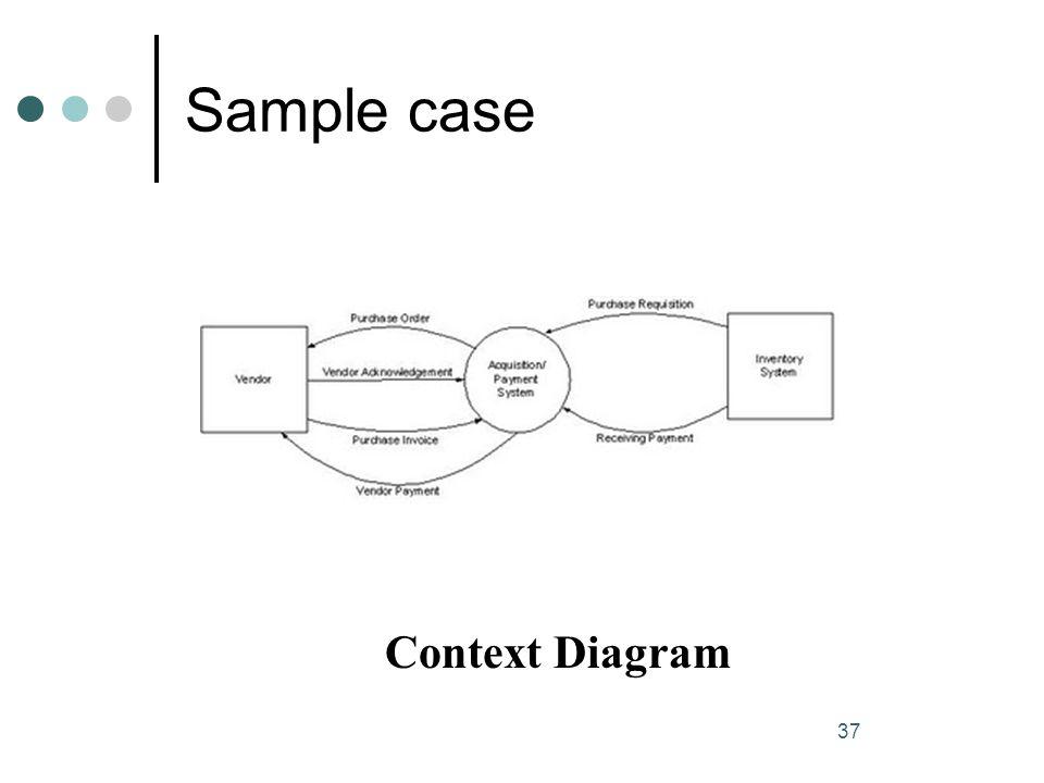 Sample case 37 Context Diagram