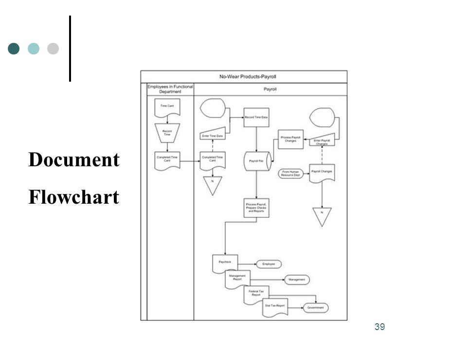 39 Document Flowchart
