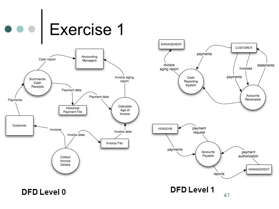 Exercise 1 41 DFD Level 0 DFD Level 1