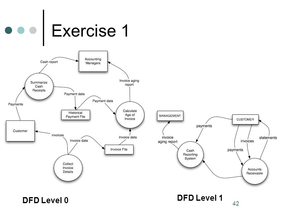 Exercise 1 42 DFD Level 0 DFD Level 1