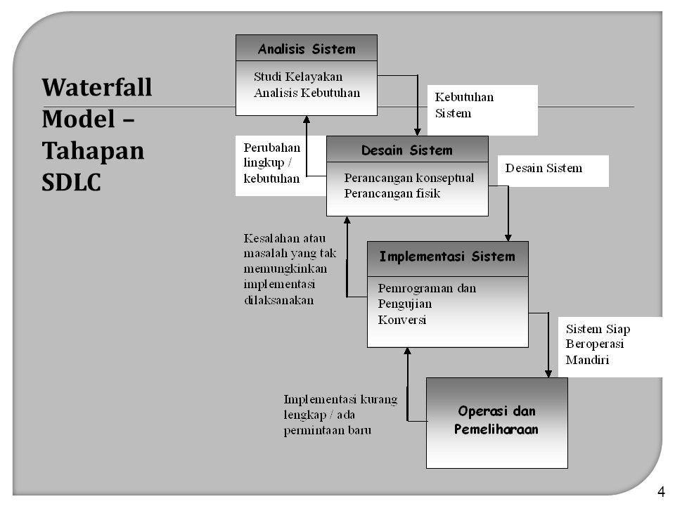  Evaluasi alternatif rancangan digunakan menentukan alternatif-alternatif rancangan yang bisa digunakan dalam sistem.